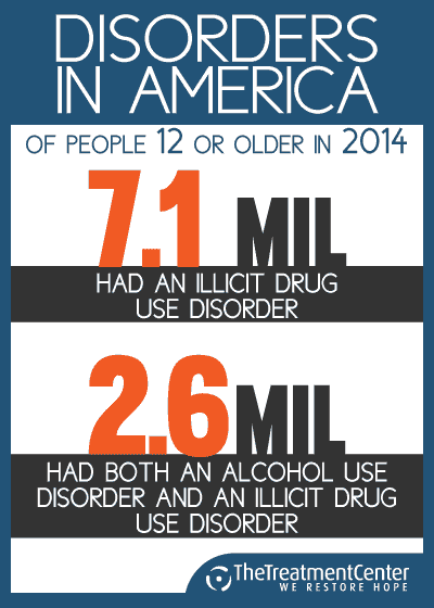 Substance Use Disorder Statistics
