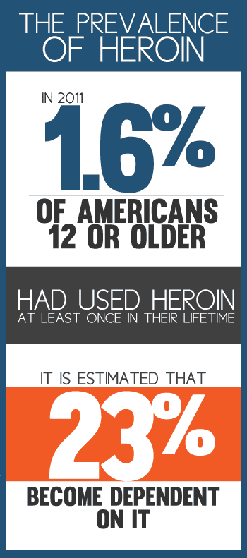 Prevalence of Heroin Abus