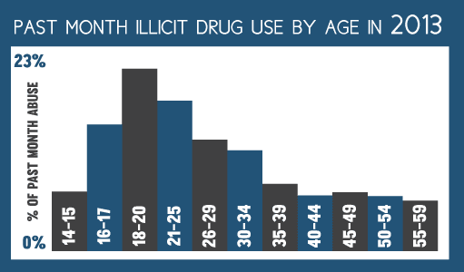 ttc-illicit-drug-use-by-age.png