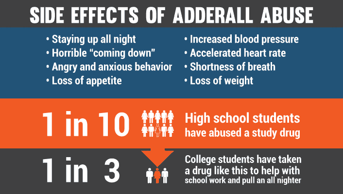 Side effects of Adderall Abuse
